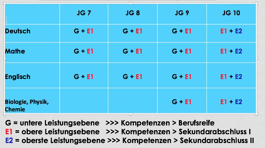 Leistungsdifferenzierung_ab_Jg_7