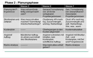 Projekt_Phase_2