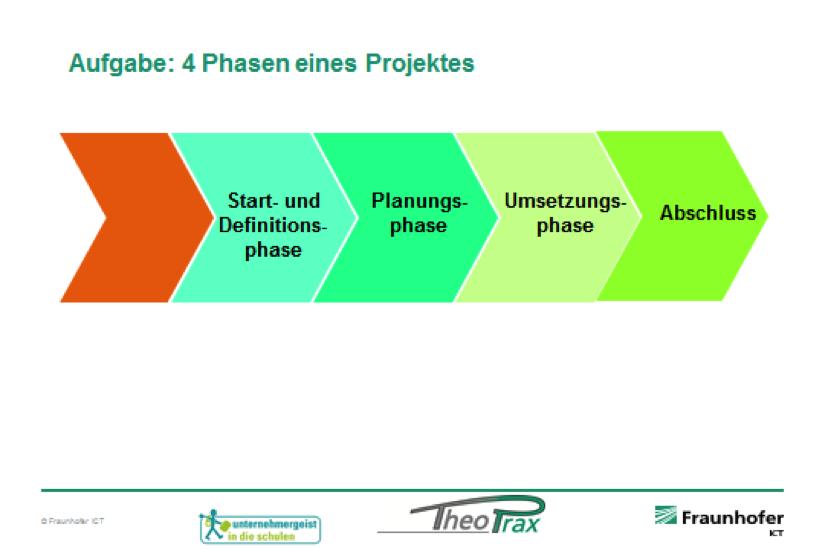 Unser Projektunterricht Glieder sich in vier Phasen